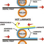 Cold Lamination Vs Hot Lamination: Which One Is Better?