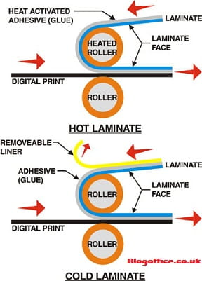 Cold Lamination Vs Hot Lamination